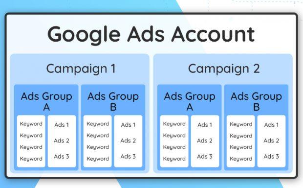 ทำ Google Ads โครงสร้าง Campaign