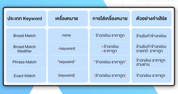 6.กำหนดประเภทของ Keyword