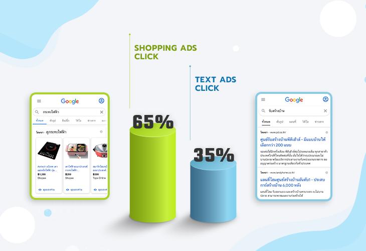 เปรียบเทียบระหว่าง text Ads vs Shopping Ads
