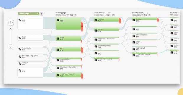 ตัวอย่างรายงานพฤติการการใช้งานเว็บไซต์