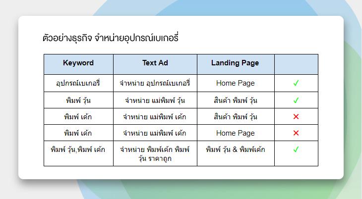 เนื้อหาเว็บไซต์ต้องเกี่ยวข้องกับ-Text-Ad-และ-Keyword