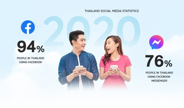 Facebook Users in Thailand 2020