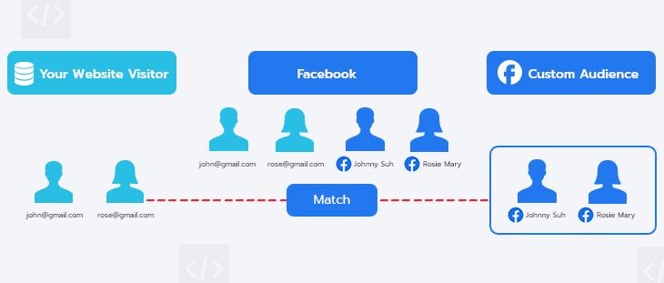สร้าง Facebook Custom Audience