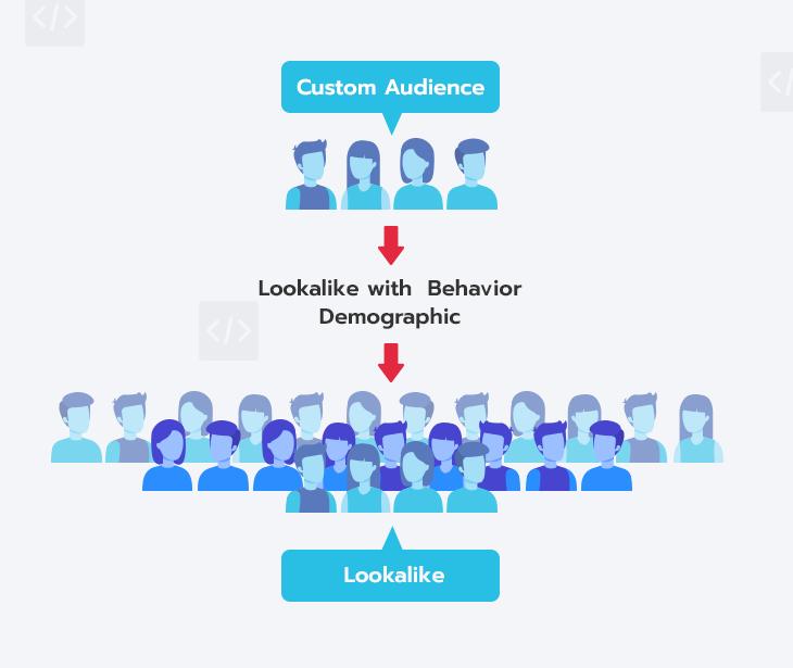 สร้าง Lookalike Audiences