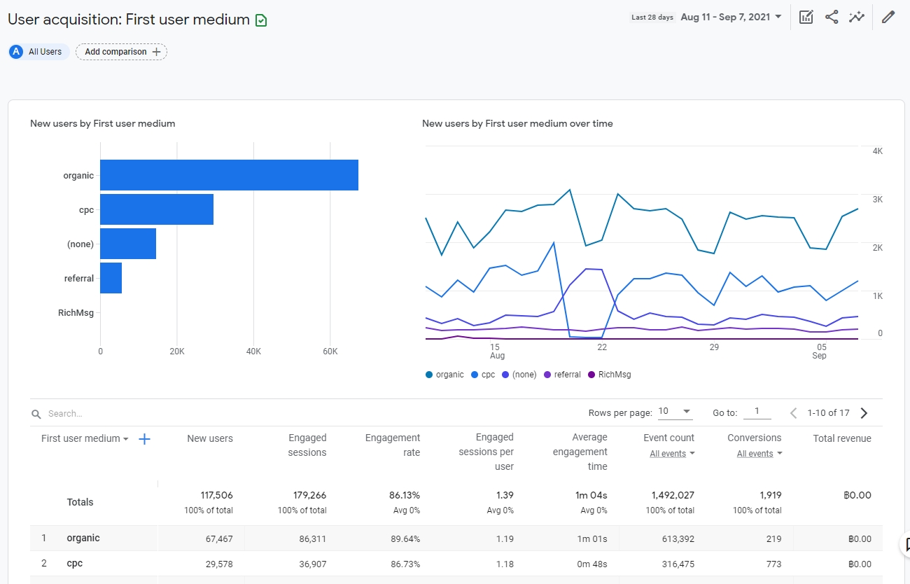 acquisition report in google analytics 4